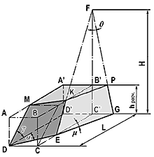 Расчетная схема лопасти косо поставленного оперения стреловидных пуль
